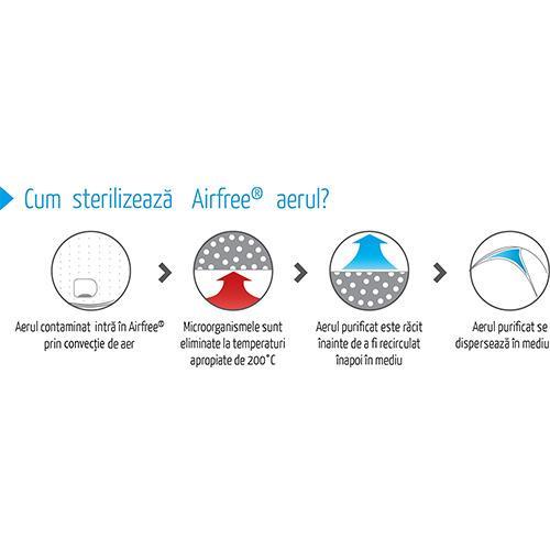 Tehnologia Airfree